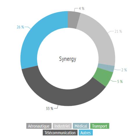 secteurs-synergy